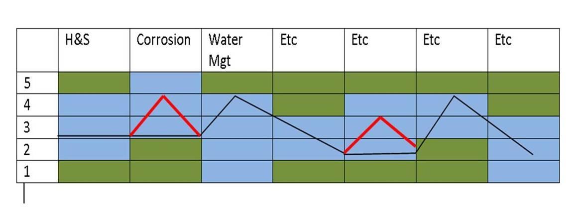 River Diagram 3