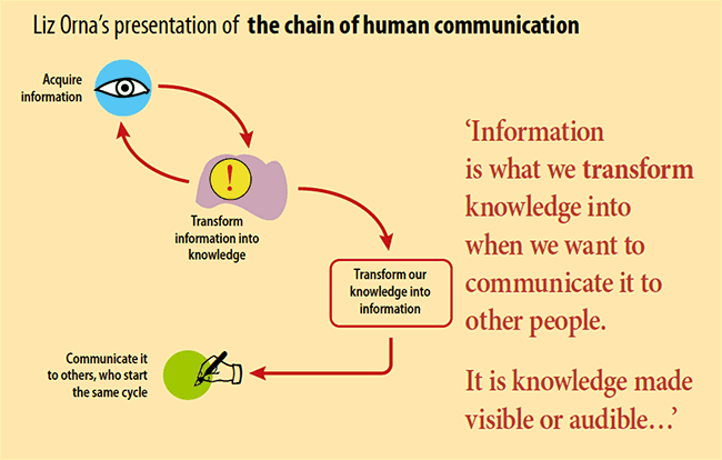Liz Orna on the chain of communication